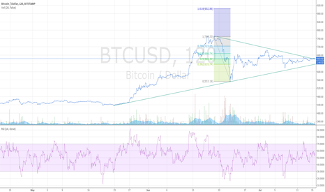 BTCUSD: Potential trigger point