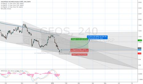 GEOS: Trendline support