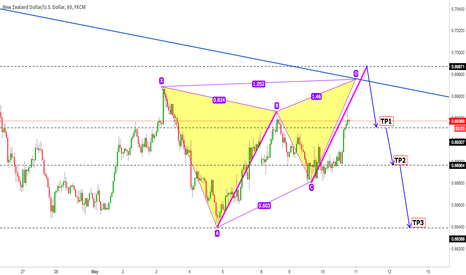 NZDUSD: NZDUSD is Butterfly and ABCD in H1