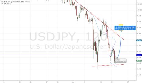 USDJPY: $USDJPY - Short covered - OPEX bounce to next week.