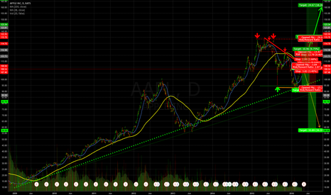 AAPL: APPLE - Ready for Takeoff???