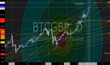 BTCGBP: BTC Piercing all Channels