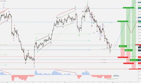 XAGUSD: SILVER-XAU/USD - Bullish Divergence - Minor Wave 3