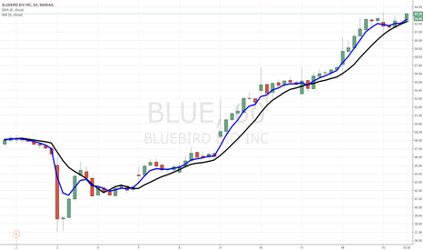 BLUE: $BLUE heading to low 70's