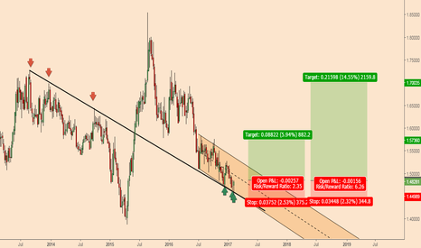 EURNZD: EURNZD; Ready for a major bullish run