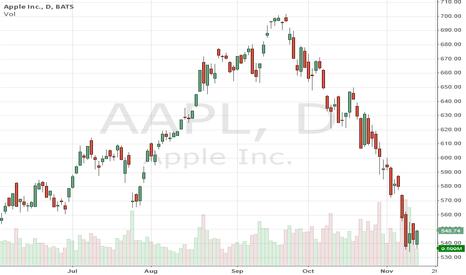 AAPL: Bullish Engulfing Pattern