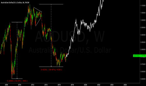AUDUSD: AUDUSD - Weekly Long setup