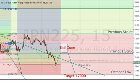JPN225: Japan Following China Down...