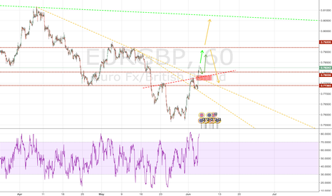 EURGBP: EURGBP - UP down UP