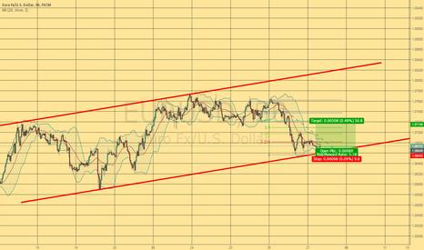 EURUSD: Long (short term)  Great Risk/Reward