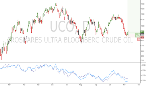 UCO: UCO: We bought yesterday's close
