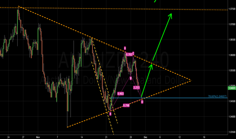 AUDNZD: AUDNZD - Stacking the Odds in our Favour