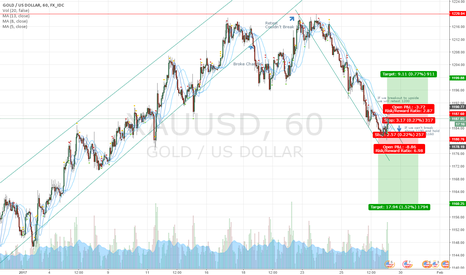 XAUUSD: Gold Long/Short Decision