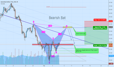 AUDJPY: AUD/JPY  Bearish BAT