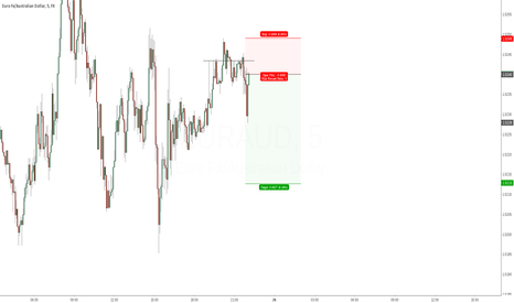 EURAUD: Quick little play to the downside.