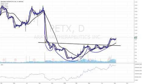 PETX: $PETX going to $11
