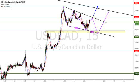 USDCAD: dollar showing signs of strength