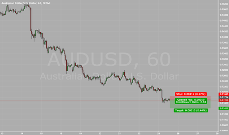 AUDUSD: AUDUSD Bearish Flag