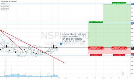 NSPH: Bollinger Band Squeeze