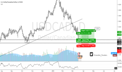 USDCAD: TRADING RECORD