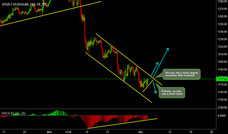 XAUUSD: What it's going to be? What's your take?