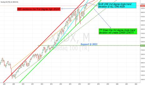 XNDX: NASDAQ TOPPED OUT