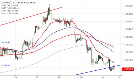 EURUSD: EUR/USD Update (U.S session)