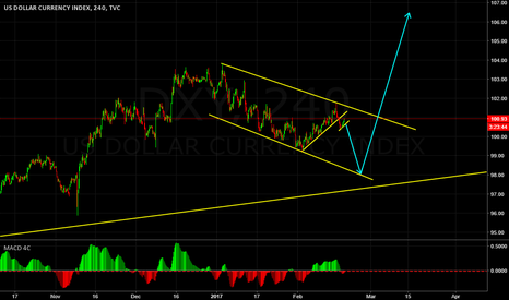 DXY: DOLLAR INDEX CORRECTIVE STRUCTURE