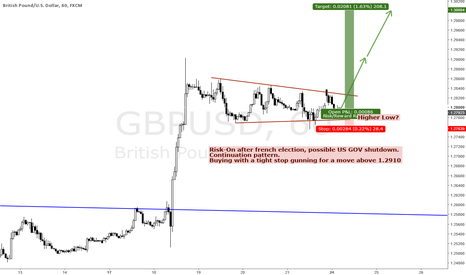 GBPUSD: GBPUSD BULL CONTINUATION COMING SOON