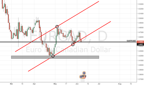 EURCAD: Waiting for a break of support before shorting this pair!