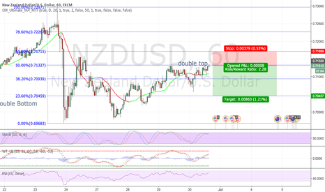 NZDUSD: NZDUSD Short: Double Top with .5 fibbo