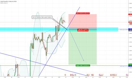 GBPUSD: GBPUSD SHORT term Waiting for Trendline & Major support breakout