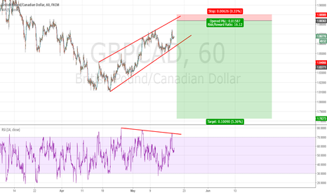GBPCAD: SHORT ON Trend channel high and H1 DIVERGENCE