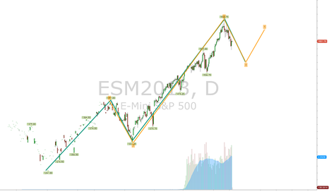 ESM2013: E mini  S&P