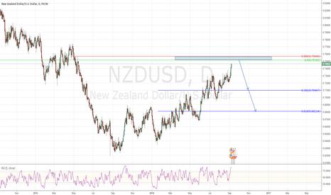 NZDUSD: NZDUSD big correction