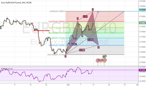 EURGBP: Is that Cypher Pattern Setting Up