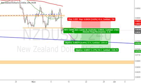 NZDUSD: NZDUSD retoma tendencia