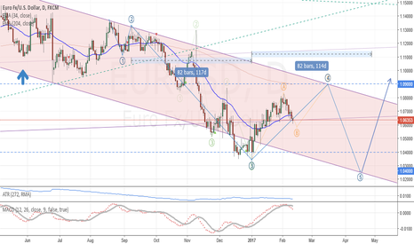 EURUSD: EUR/USD: Medium term analysis