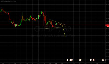 CHFJPY: CHFJPY triangle sell