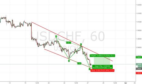 USDCHF: Bullish ABCD pattern on Usd/Chf H1