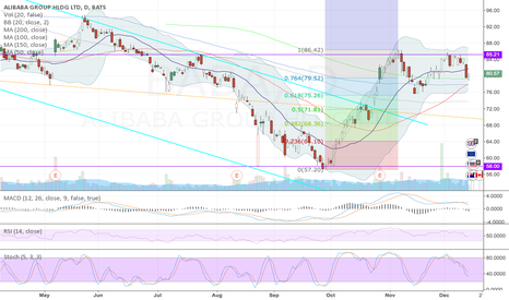 BABA: Strong resistance at around $85.21