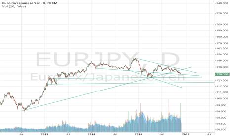 EURJPY: Trending Lines, Long run short