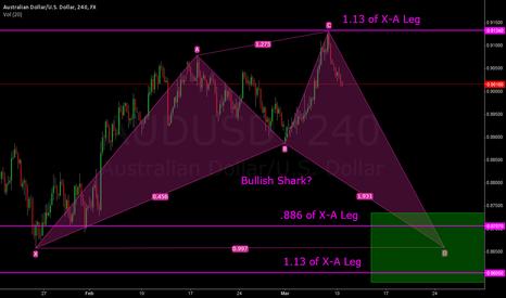 AUDUSD: AUD/USD Bullish Shark Possibility