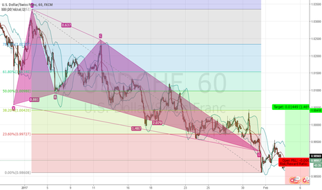 USDCHF: USDCHF - Huge Bullish Crab