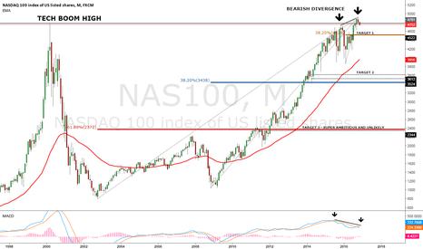 NAS100: Nasdaq 100 Monthly Bearish Divergence