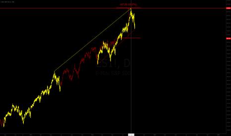ES1!: SP500 self repeating 2012/2013?