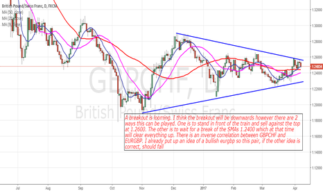 GBPCHF: GbpChf: Bearish But I Need More Price Action