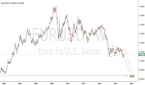 EURUSD: EURUSD worth a short for a 1-year run down for a 25% decline