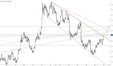 XAGUSD: #Silver has tested upper range of the descending channel 17.50