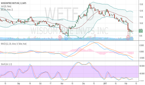 WETF: oversold and crawled